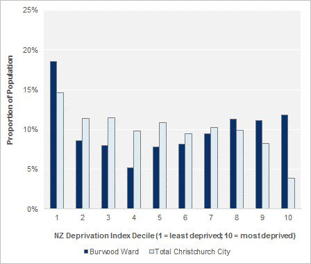 Population by Deprivation Index Decile