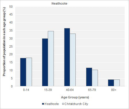 Age Group Estimates, 2013