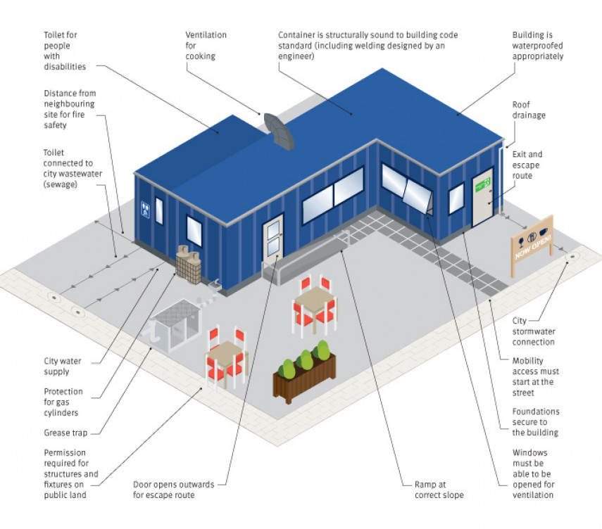 Image of building considerations for a temporary business building