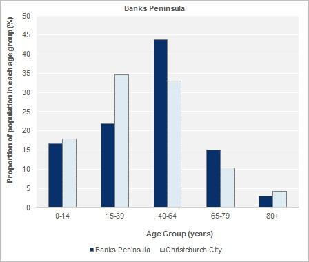 Age Groups, 2013