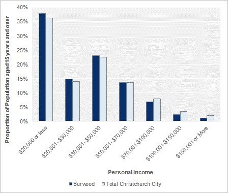 Personal Income (people aged 15 years and over), 2013
