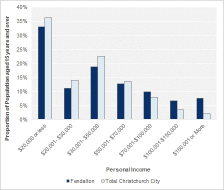Personal Income (people aged 15 years and over)