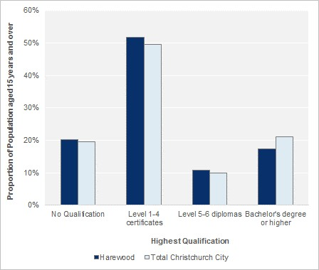 Highest Qualification (people aged 15 years and over), 2013