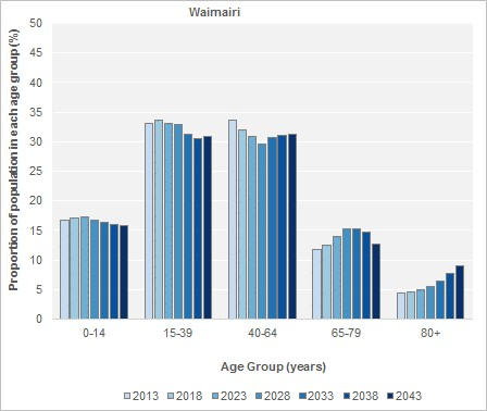 Projected Age Groups, 2013(base)-2043