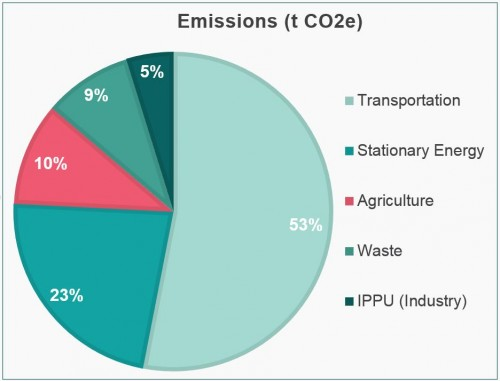 Pie chart of emissions