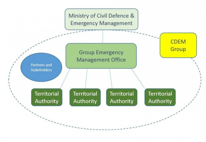 About civil defence emergency management christchurch city council yadclub Image collections